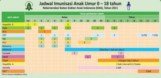 Tabel Jadwal Imunisasi Anak